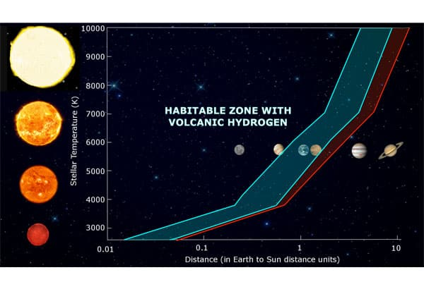 Stellar temperature versus distance from the star compared to Earth for the classic habitable zone (shaded blue) and the volcanic habitable zone extension (shaded red).
